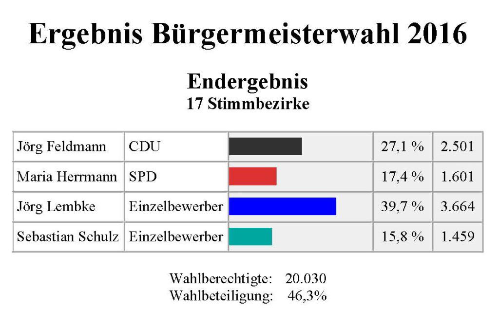 Wahlergebnis 2016-06-05_Seite1